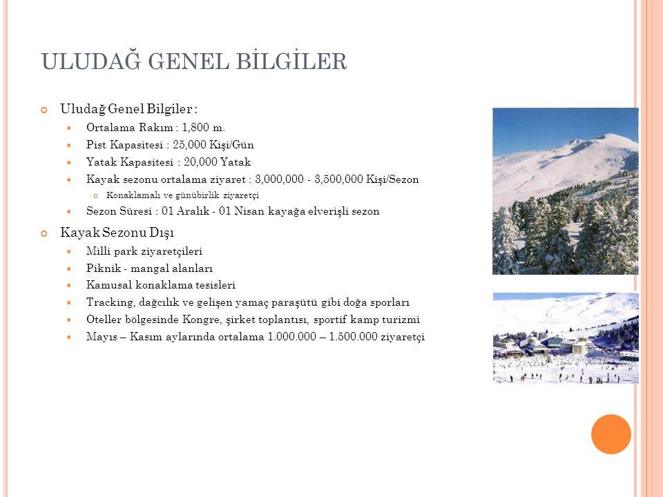Uludağ Genel Bilgiler :  Ortalama Rakım : 1,800 m.  Pist Kapasitesi : 25,000 Kişi/Gün  Yatak Kapasitesi : 20,000 Yatak  Kayak sezonu ortalama ziya