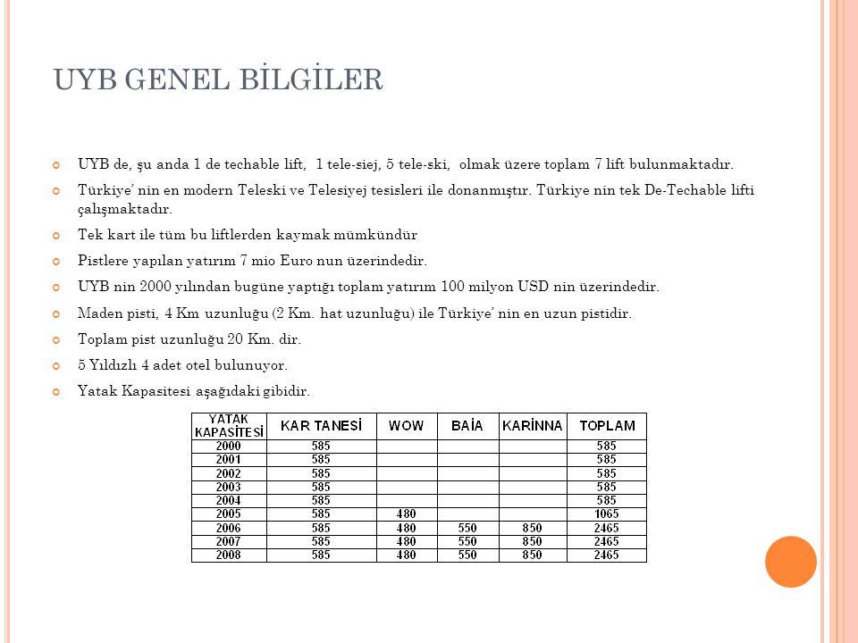 UYB de, şu anda 1 de techable lift, 1 tele-siej, 5 tele-ski, olmak üzere toplam 7 lift bulunmaktadır. Türkiye' nin en modern Teleski ve Telesiyej tesi