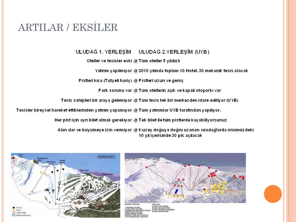 Her sene Türkiye Kayak Federasyonu tarafından Türkiye şampiyonası düzenleniyor.