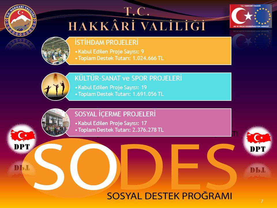 ZAPTAN MANAVGATA BENİM ÜLKEM •HAKKÂRİ İL EMNİYET MÜDÜRLÜĞÜ •200.000 TL •Antalya'ya 410 öğrencinin götürülmesi ve sosyal aktivitelerden yararlandırılması.