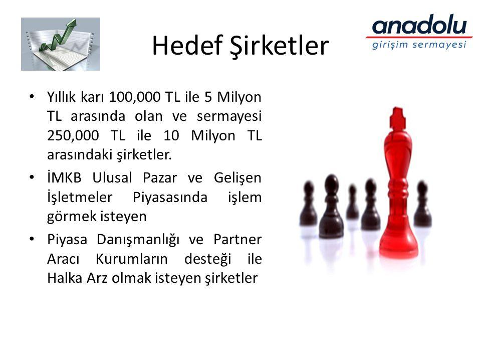Hedef Şirketler • Yıllık karı 100,000 TL ile 5 Milyon TL arasında olan ve sermayesi 250,000 TL ile 10 Milyon TL arasındaki şirketler. • İMKB Ulusal Pa