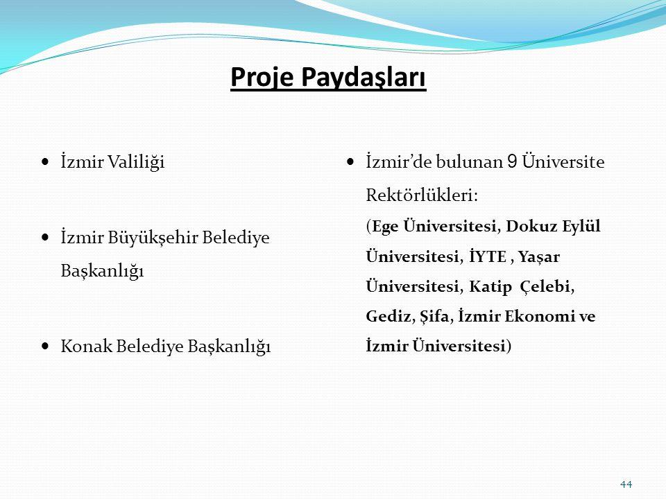 Proje Paydaşları  İzmir Valiliği  İzmir Büyükşehir Belediye Başkanlığı  Konak Belediye Başkanlığı  İzmir'de bulunan 9 Üniversite Rektörlükleri: (E