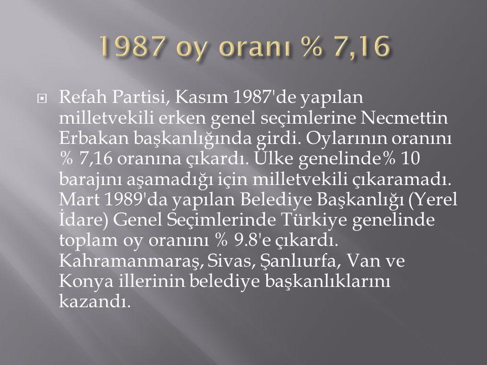  Refah Partisi, Kasım 1987'de yapılan milletvekili erken genel seçimlerine Necmettin Erbakan başkanlığında girdi. Oylarının oranını % 7,16 oranına çı