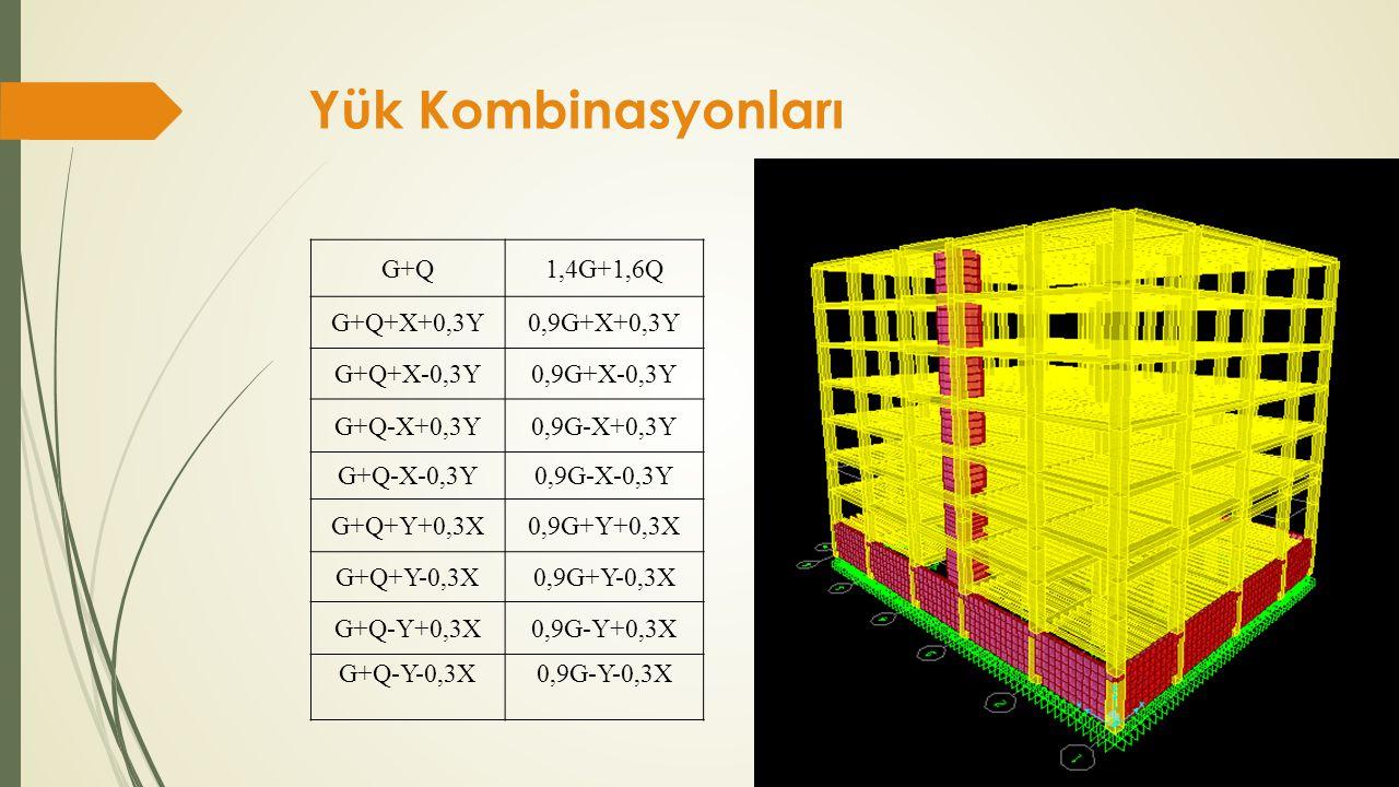 Yük Kombinasyonları G+Q1,4G+1,6Q G+Q+X+0,3Y0,9G+X+0,3Y G+Q+X-0,3Y0,9G+X-0,3Y G+Q-X+0,3Y0,9G-X+0,3Y G+Q-X-0,3Y0,9G-X-0,3Y G+Q+Y+0,3X0,9G+Y+0,3X G+Q+Y-0