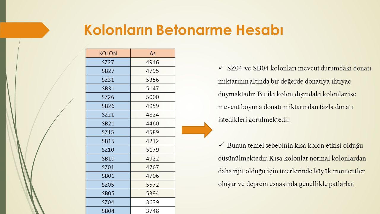 Kolonların Betonarme Hesabı KOLONAs SZ274916 SB274795 SZ315356 SB315147 SZ265000 SB264959 SZ214824 SB214460 SZ154589 SB154212 SZ105179 SB104922 SZ0147