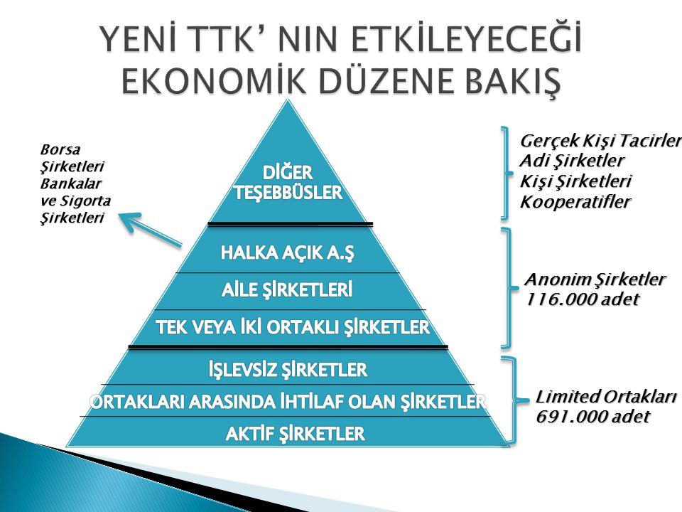 Limited Ortakları 691.000 adet Gerçek Kişi Tacirler Adi Şirketler Kişi Şirketleri Kooperatifler Anonim Şirketler 116.000 adet Borsa Şirketleri Bankalar ve Sigorta Şirketleri