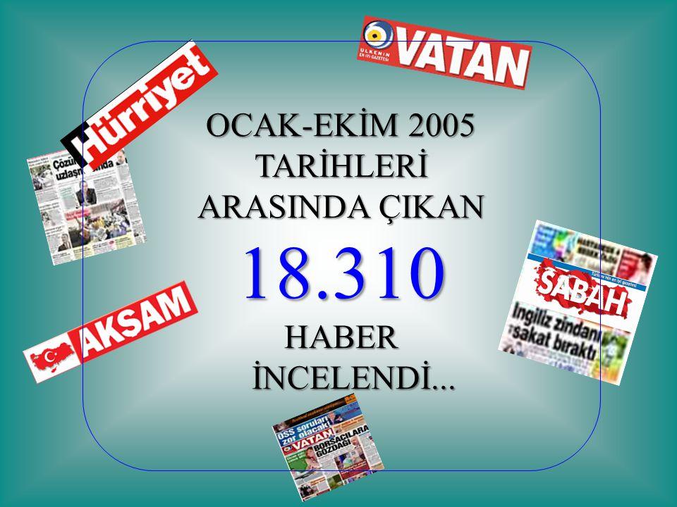 OCAK-EKİM 2005 TARİHLERİ ARASINDA ÇIKAN 18.310HABER İNCELENDİ... İNCELENDİ...