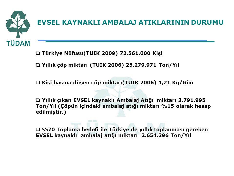 EVSEL KAYNAKLI AMBALAJ ATIKLARININ DURUMU  Türkiye Nüfusu(TUIK 2009) 72.561.000 Kişi  Yıllık çöp miktarı (TUIK 2006) 25.279.971 Ton/Yıl  Kişi başın