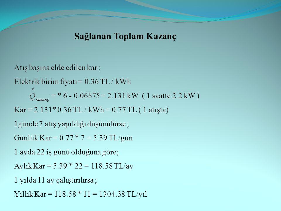 Atış başına elde edilen kar ; Elektrik birim fiyatı = 0.36 TL / kWh = * 6 - 0.06875 = 2.131 kW ( 1 saatte 2.2 kW ) Kar = 2.131* 0.36 TL / kWh = 0.77 TL ( 1 atışta) 1günde 7 atış yapıldığı düşünülürse ; Günlük Kar = 0.77 * 7 = 5.39 TL/gün 1 ayda 22 iş günü olduğuna göre; Aylık Kar = 5.39 * 22 = 118.58 TL/ay 1 yılda 11 ay çalıştırılırsa ; Yıllık Kar = 118.58 * 11 = 1304.38 TL/yıl Sağlanan Toplam Kazanç