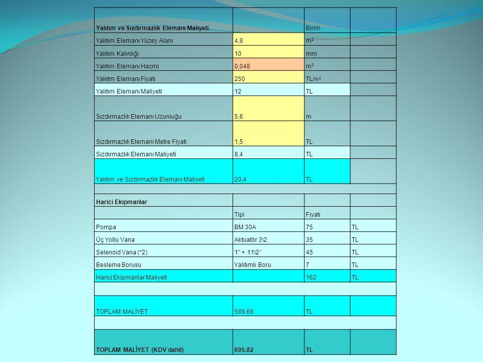 Yalıtım ve Sızdırmazlık Elemanı Maliyeti Birim Yalıtım Elemanı Yüzey Alanı4,8 m2m2 Yalıtım Kalınlığı10mm Yalıtım Elemanı Hacmi0,048 m3m3 Yalııtm Elemanı Fiyatı250 TL/ m 3 Yalıtım Elemanı Maliyeti12TL Sızdırmazlık Elemanı Uzunluğu5,6m Sızdırmazlık Elemanı Metre Fiyatı1,5TL Sızdırmazlık Elemanı Maliyeti8,4TL Yalıtım ve Sızdırmazlık Elemanı Maliyeti20,4TL Harici Ekipmanlar TipiFiyatı PompaBM 30A75TL Üç Yollu VanaAktuatör 3\235TL Selenoid Vana (*2)1 + 11\2 45TL Besleme BorusuYalıtımlı Boru7TL Harici Ekipmanlar Maliyeti 162TL TOPLAM MALİYET 589,68TL TOPLAM MALİYET (KDV dahil)695,82TL