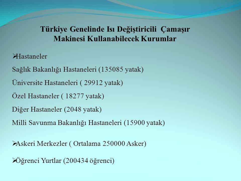  Hastaneler Sağlık Bakanlığı Hastaneleri (135085 yatak) Üniversite Hastaneleri ( 29912 yatak) Özel Hastaneler ( 18277 yatak) Diğer Hastaneler (2048 yatak) Milli Savunma Bakanlığı Hastaneleri (15900 yatak) Türkiye Genelinde Isı Değiştiricili Çamaşır Makinesi Kullanabilecek Kurumlar  Öğrenci Yurtlar (200434 öğrenci)  Askeri Merkezler ( Ortalama 250000 Asker)