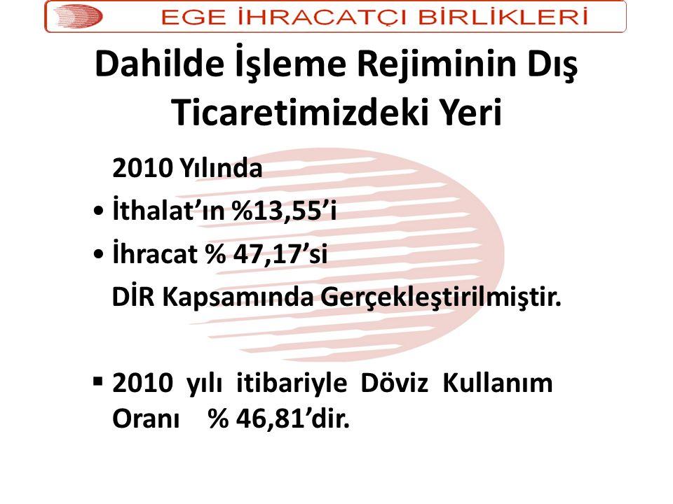 Dahilde İşleme Rejiminin Dış Ticaretimizdeki Yeri 2010 Yılında •İthalat'ın %13,55'i •İhracat % 47,17'si DİR Kapsamında Gerçekleştirilmiştir.