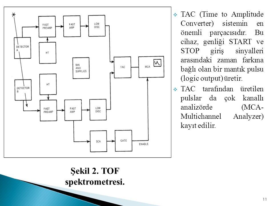 11  TAC (Time to Amplitude Converter) sistemin en önemli parçacısıdır.