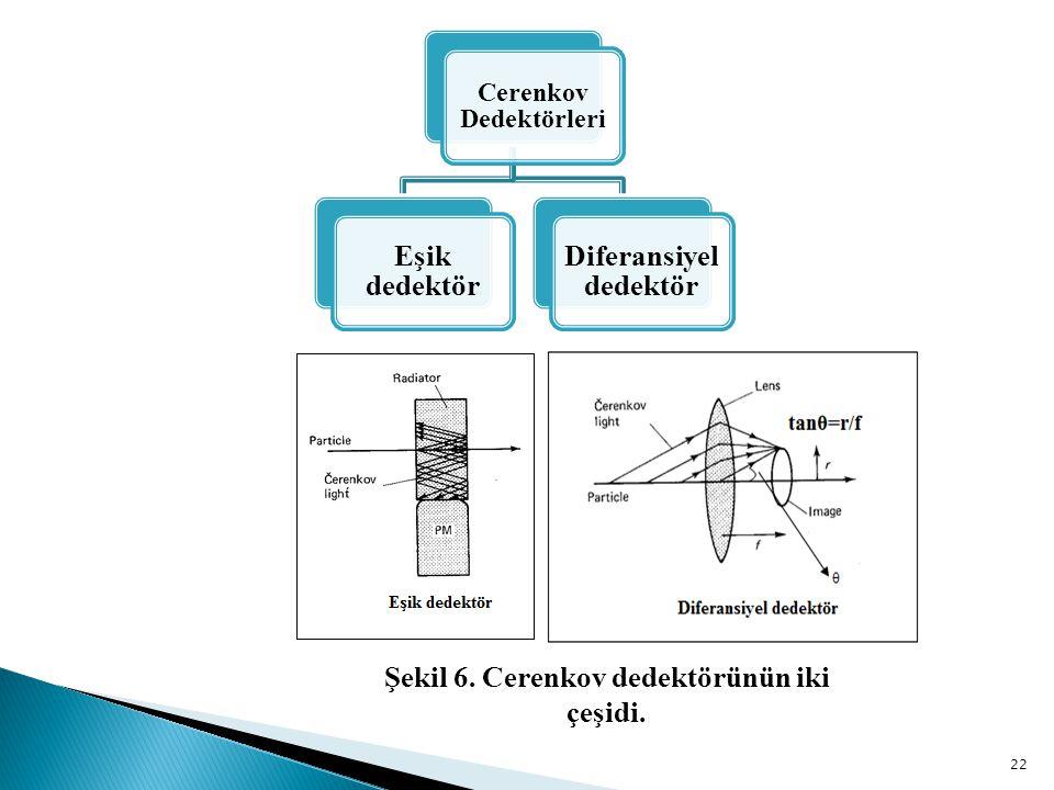 22 Cerenkov Dedektörleri Eşik dedektör Diferansiyel dedektör Şekil 6.