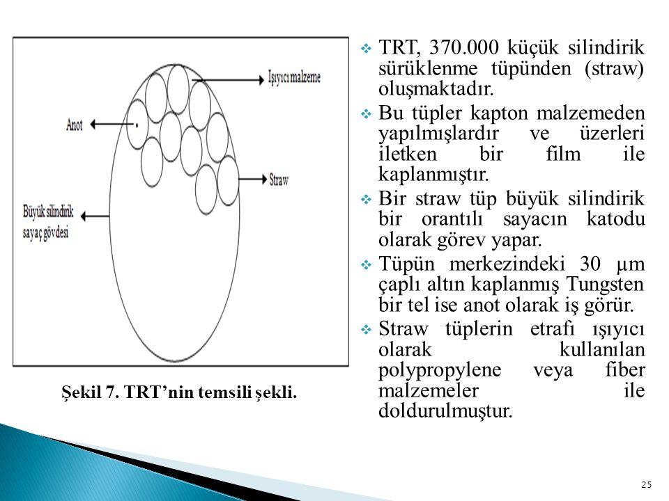 25  TRT, 370.000 küçük silindirik sürüklenme tüpünden (straw) oluşmaktadır.