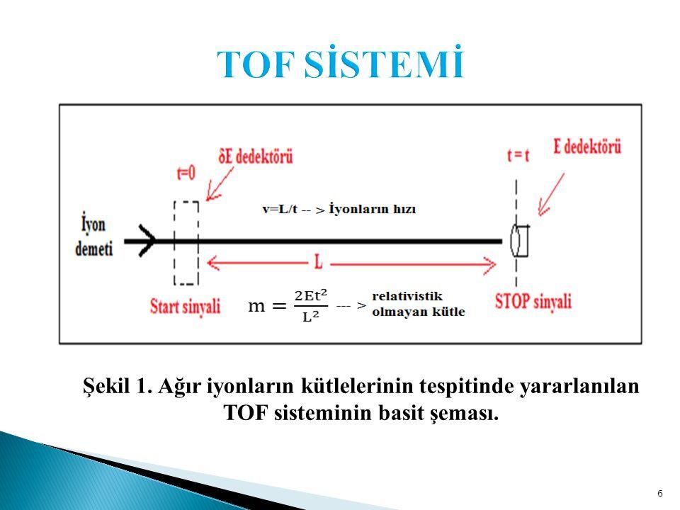 6 Şekil 1. Ağır iyonların kütlelerinin tespitinde yararlanılan TOF sisteminin basit şeması.