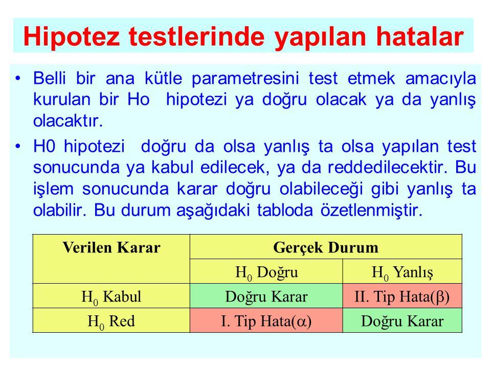 Hipotez testlerinde yapılan hatalar •Belli bir ana kütle parametresini test etmek amacıyla kurulan bir Ho hipotezi ya doğru olacak ya da yanlış olacak