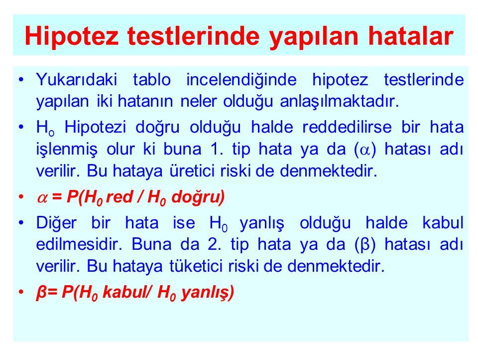 •Yukarıdaki tablo incelendiğinde hipotez testlerinde yapılan iki hatanın neler olduğu anlaşılmaktadır. •H o Hipotezi doğru olduğu halde reddedilirse b