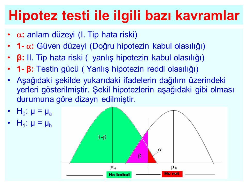•  : anlam düzeyi (I. Tip hata riski) •1-  : Güven düzeyi (Doğru hipotezin kabul olasılığı) •β: II. Tip hata riski ( yanlış hipotezin kabul olasılığ