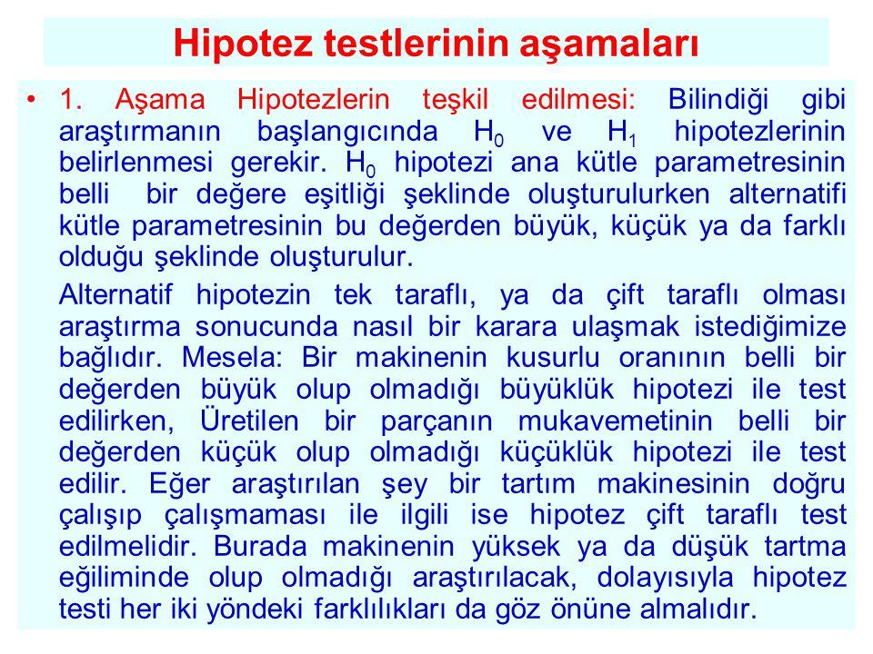 Hipotez testlerinin aşamaları •1. Aşama Hipotezlerin teşkil edilmesi: Bilindiği gibi araştırmanın başlangıcında H 0 ve H 1 hipotezlerinin belirlenmesi