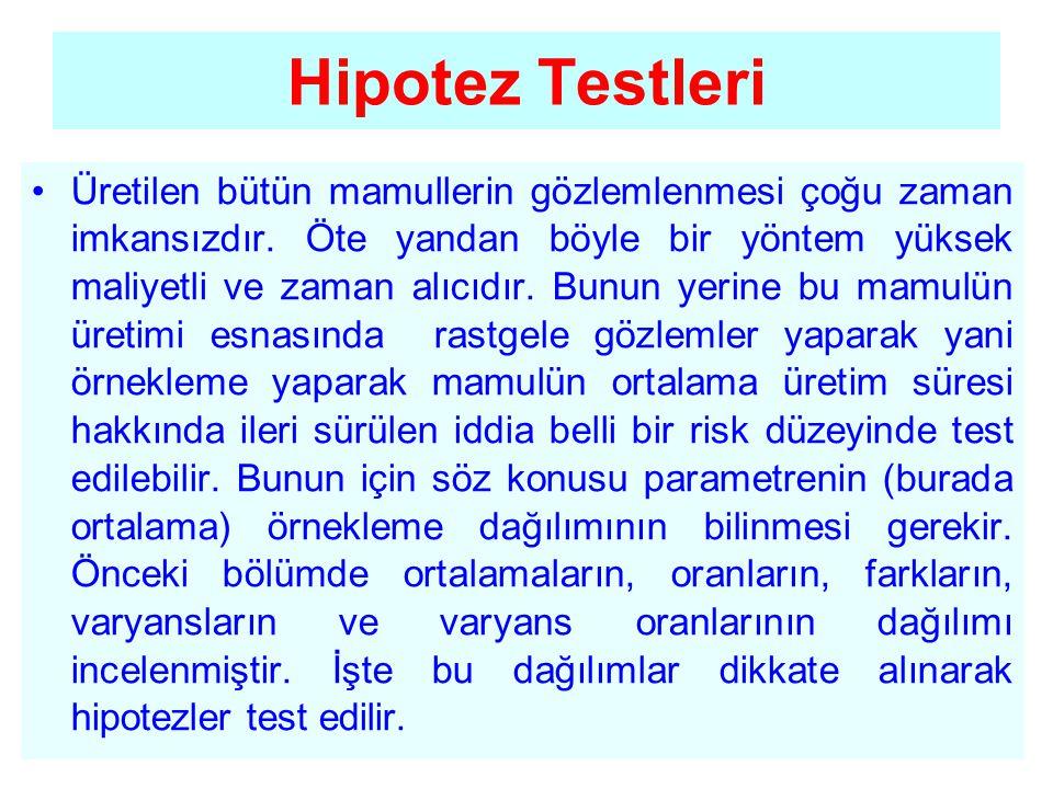 Sıfır hipotezi ve alternatif hipotez •İstatistik hipotezlerin testinde bir hipotezle onun karşıtı olan diğer bir hipotezden hangisinin örneklemden elde edilen sonuçla daha iyi bağdaştığı araştırılmaktadır.