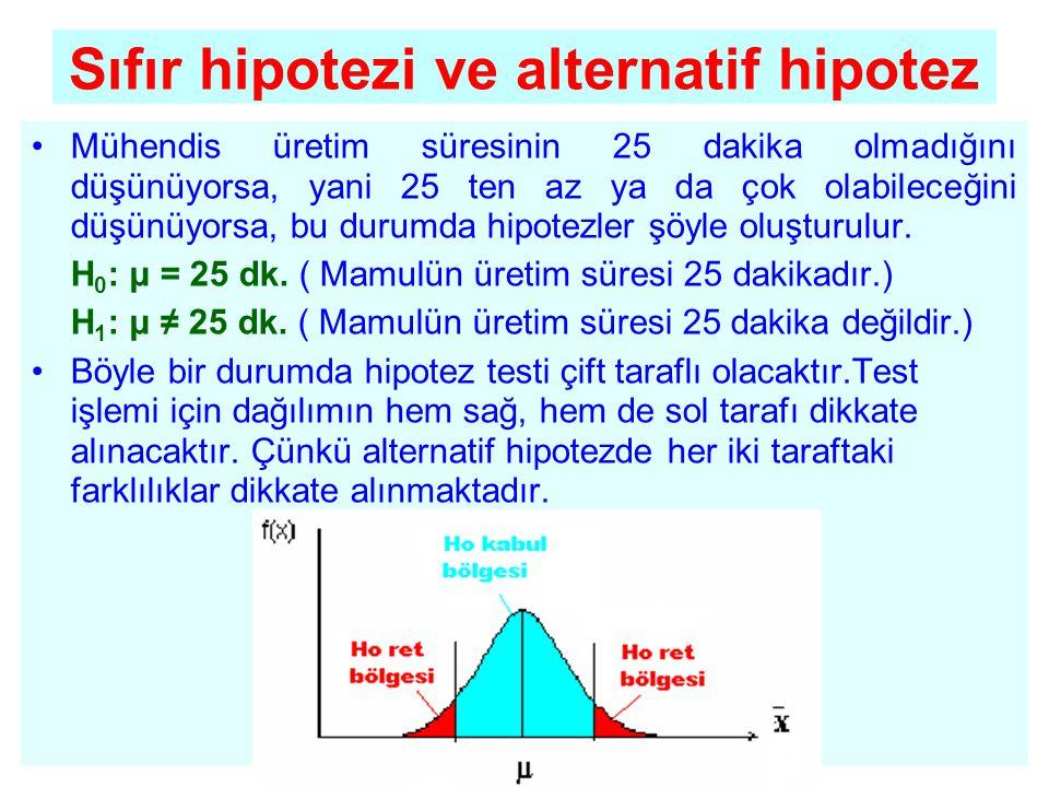 •Mühendis üretim süresinin 25 dakika olmadığını düşünüyorsa, yani 25 ten az ya da çok olabileceğini düşünüyorsa, bu durumda hipotezler şöyle oluşturul