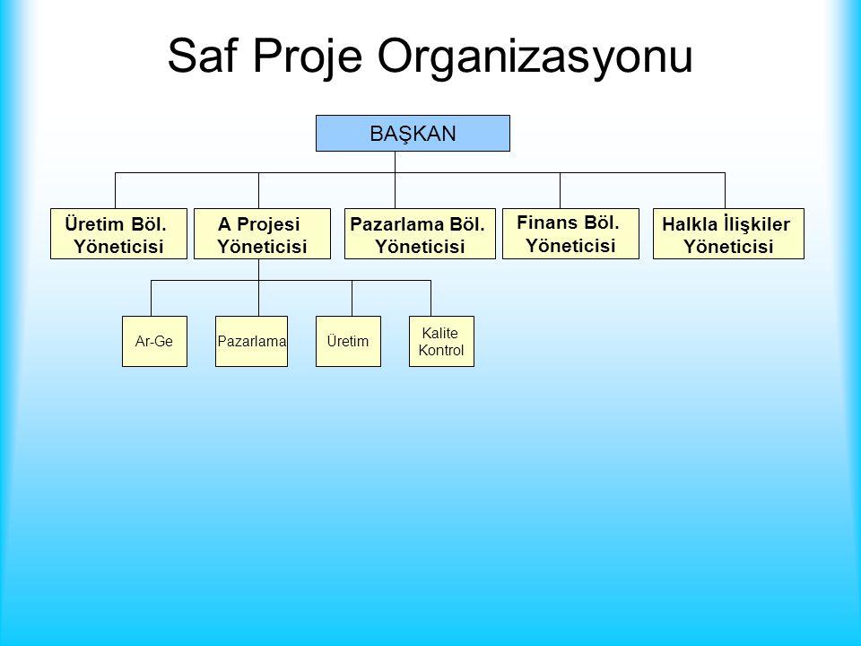 BAŞKAN Üretim Böl. Yöneticisi Ar-GeÜretimPazarlama Kalite Kontrol Saf Proje Organizasyonu A Projesi Yöneticisi Pazarlama Böl. Yöneticisi Finans Böl. Y