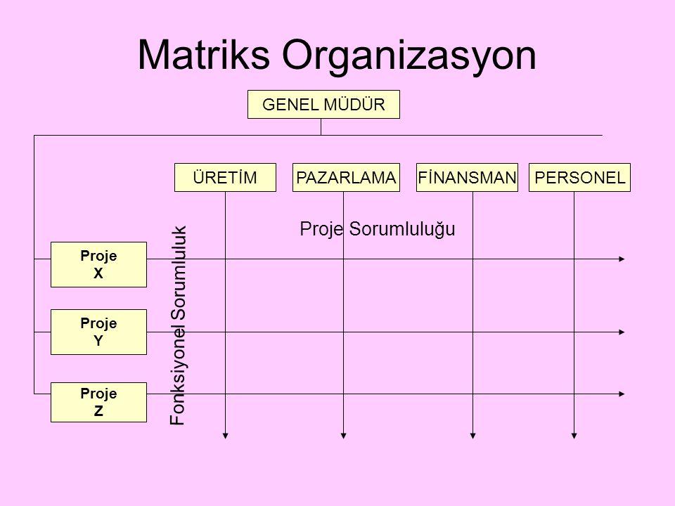 GENEL MÜDÜR FİNANSMANPERSONELPAZARLAMAÜRETİM Proje X Proje Y Proje Z Matriks Organizasyon Proje Sorumluluğu Fonksiyonel Sorumluluk