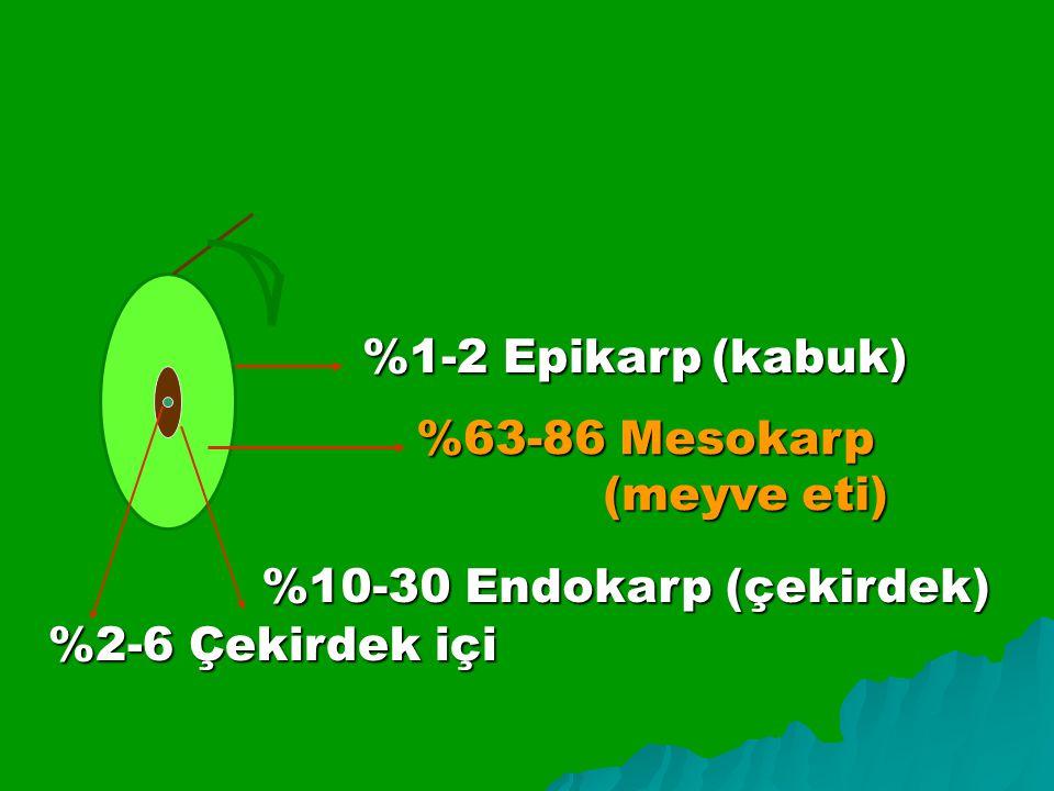 %1-2 Epikarp (kabuk) %63-86 Mesokarp (meyve eti) (meyve eti) %10-30 Endokarp (çekirdek) %2-6 Çekirdek içi