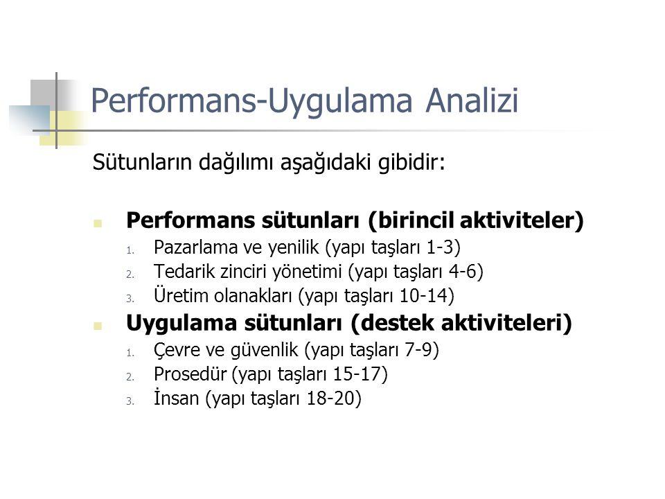 Performans-Uygulama Analizi Sütunların dağılımı aşağıdaki gibidir:  Performans sütunları (birincil aktiviteler) 1. Pazarlama ve yenilik (yapı taşları