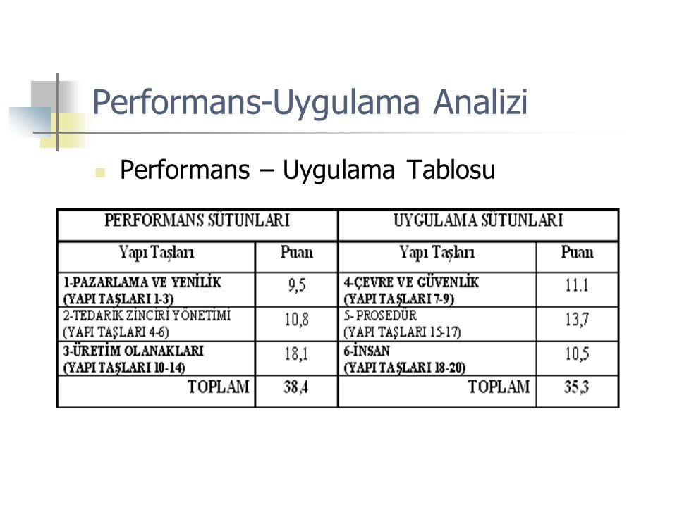 Performans-Uygulama Analizi  Performans – Uygulama Tablosu