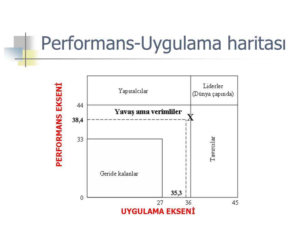 Performans-Uygulama haritası UYGULAMA EKSENİ PERFORMANS EKSENİ