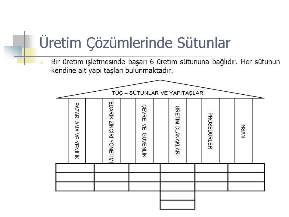 Üretim Çözümlerinde Sütunlar  Bir üretim işletmesinde başarı 6 üretim sütununa bağlıdır. Her sütunun kendine ait yapı taşları bulunmaktadır.