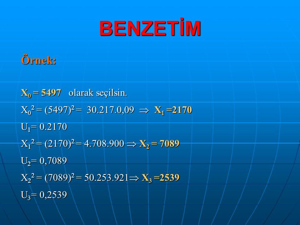BENZETİM Örnek: X 0 = 5497 olarak seçilsin. X 0 2 = (5497) 2 = 30.217.0,09  X 1 =2170 U 1 = 0.2170 X 1 2 = (2170) 2 = 4.708.900  X 2 = 7089 U 2 = 0,