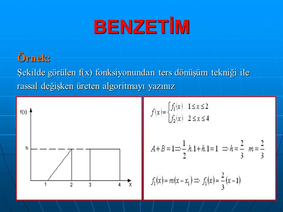 BENZETİM Örnek: Şekilde görülen f(x) fonksiyonundan ters dönüşüm tekniği ile rassal değişken üreten algoritmayı yazınız