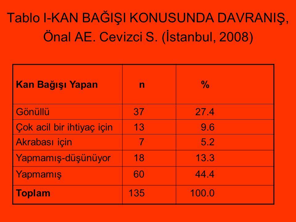 Tablo I-KAN BAĞIŞI KONUSUNDA DAVRANIŞ, Önal AE. Cevizci S. (İstanbul, 2008) Kan Bağışı Yapan n % Gönüllü 37 27.4 Çok acil bir ihtiyaç için 13 9.6 Akra