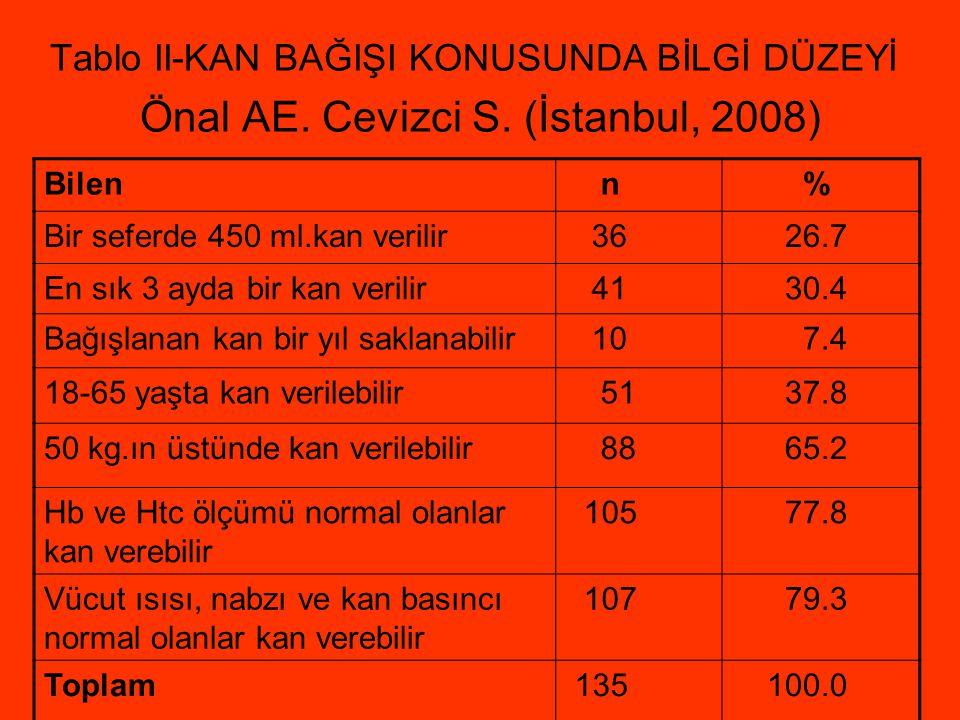 Tablo II-KAN BAĞIŞI KONUSUNDA BİLGİ DÜZEYİ Önal AE. Cevizci S. (İstanbul, 2008) Bilen n % Bir seferde 450 ml.kan verilir 36 26.7 En sık 3 ayda bir kan