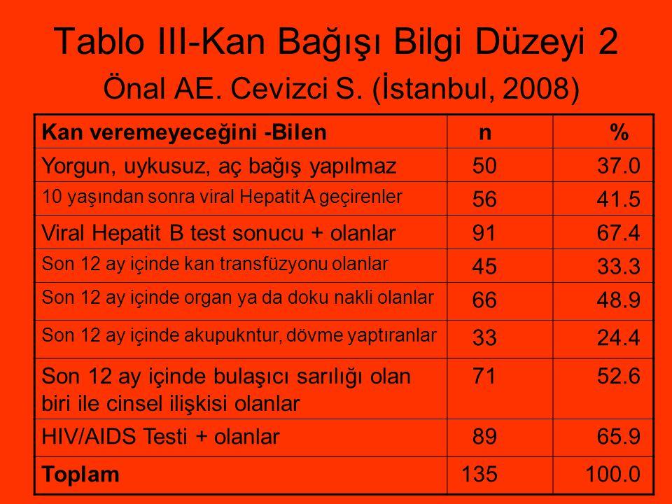Tablo III-Kan Bağışı Bilgi Düzeyi 2 Önal AE. Cevizci S. (İstanbul, 2008) Kan veremeyeceğini -Bilen n % Yorgun, uykusuz, aç bağış yapılmaz 50 37.0 10 y