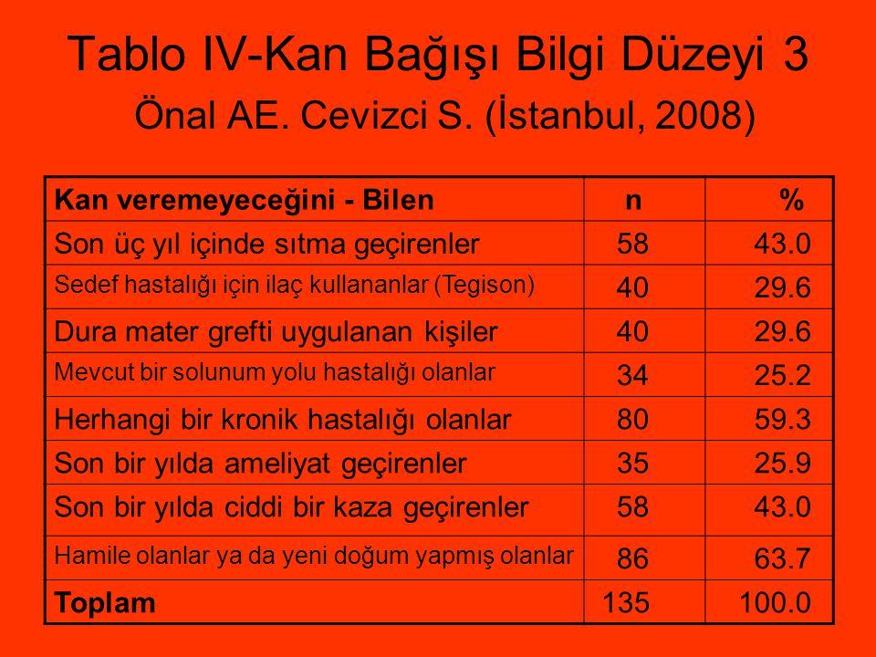 Tablo IV-Kan Bağışı Bilgi Düzeyi 3 Önal AE. Cevizci S. (İstanbul, 2008) Kan veremeyeceğini - Bilen n % Son üç yıl içinde sıtma geçirenler 58 43.0 Sede