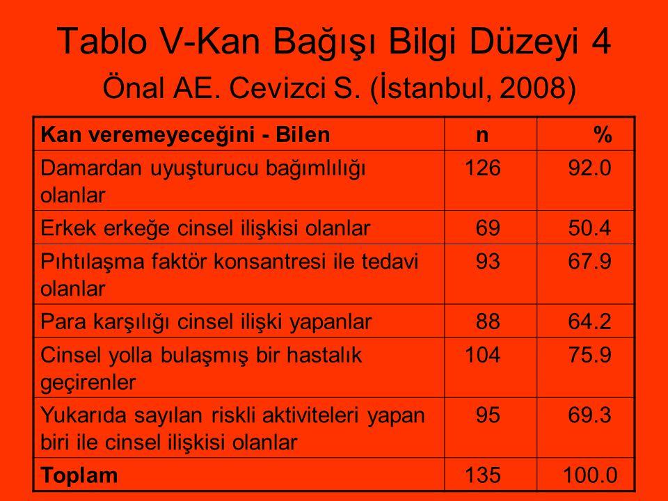 Tablo V-Kan Bağışı Bilgi Düzeyi 4 Önal AE. Cevizci S. (İstanbul, 2008) Kan veremeyeceğini - Bilen n % Damardan uyuşturucu bağımlılığı olanlar 126 92.0
