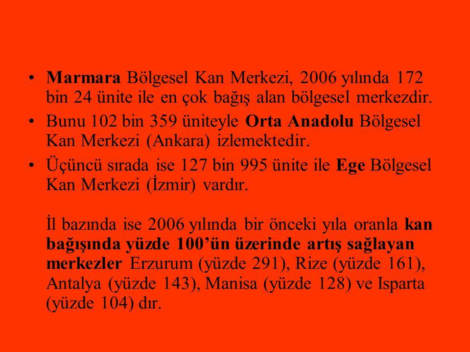 •Marmara Bölgesel Kan Merkezi, 2006 yılında 172 bin 24 ünite ile en çok bağış alan bölgesel merkezdir. •Bunu 102 bin 359 üniteyle Orta Anadolu Bölgese