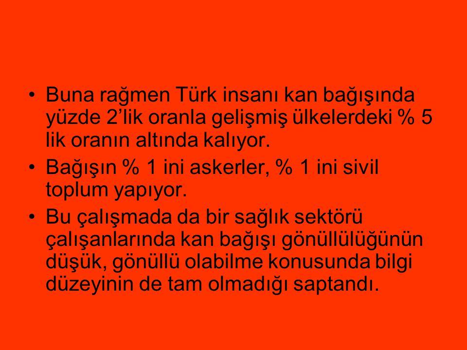 •Buna rağmen Türk insanı kan bağışında yüzde 2'lik oranla gelişmiş ülkelerdeki % 5 lik oranın altında kalıyor. •Bağışın % 1 ini askerler, % 1 ini sivi