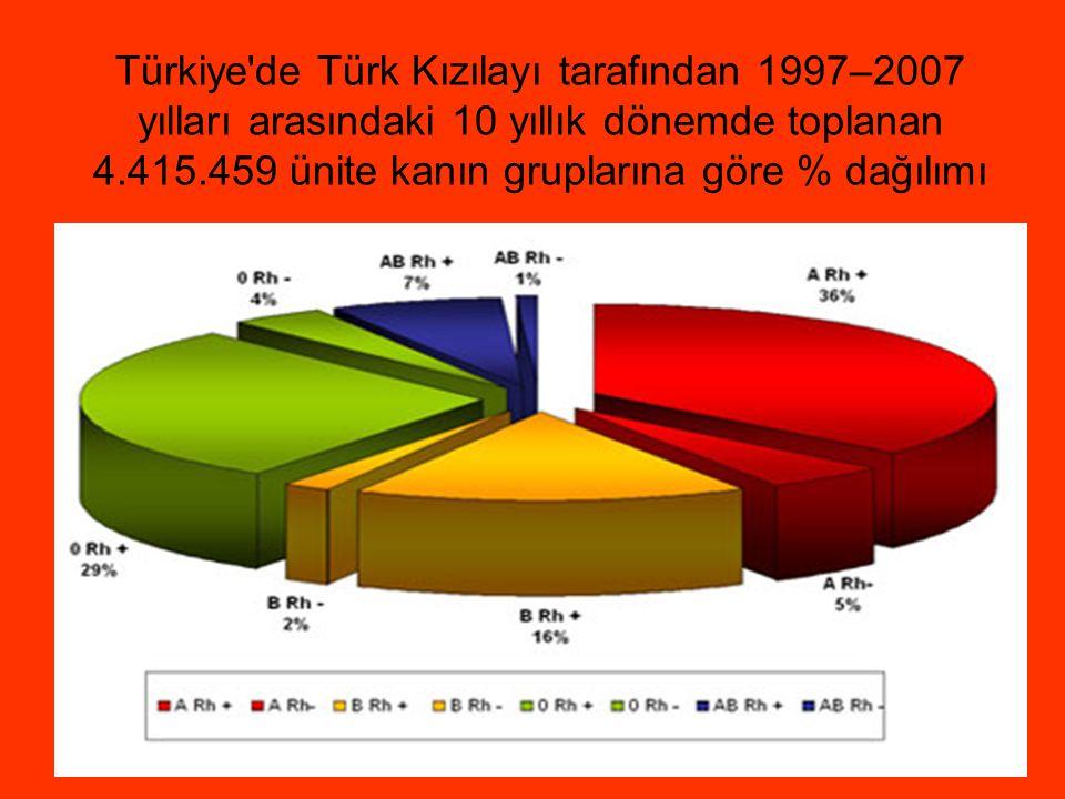 Türkiye'de Türk Kızılayı tarafından 1997–2007 yılları arasındaki 10 yıllık dönemde toplanan 4.415.459 ünite kanın gruplarına göre % dağılımı