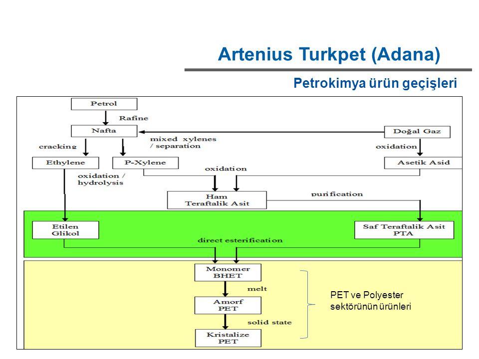 Artenius Turkpet (Adana) Petrokimya ürün geçişleri PET ve Polyester sektörünün ürünleri