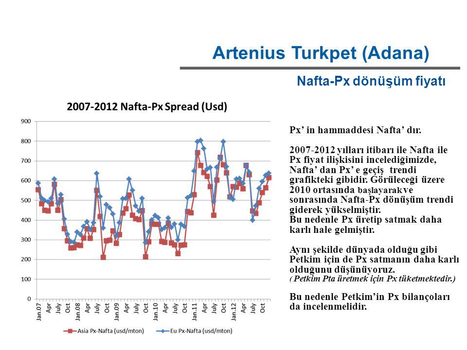 Artenius Turkpet (Adana) Nafta-Px dönüşüm fiyatı Px' in hammaddesi Nafta' dır. 2007-2012 yılları itibarı ile Nafta ile Px fiyat ilişkisini incelediğim