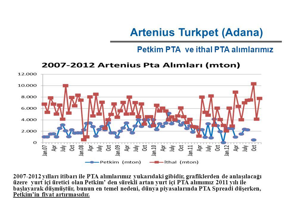 Artenius Turkpet (Adana) Petkim PTA ve ithal PTA alımlarımız 2007-2012 yılları itibarı ile PTA alımlarımız yukarıdaki gibidir, grafiklerden de anlaşıl