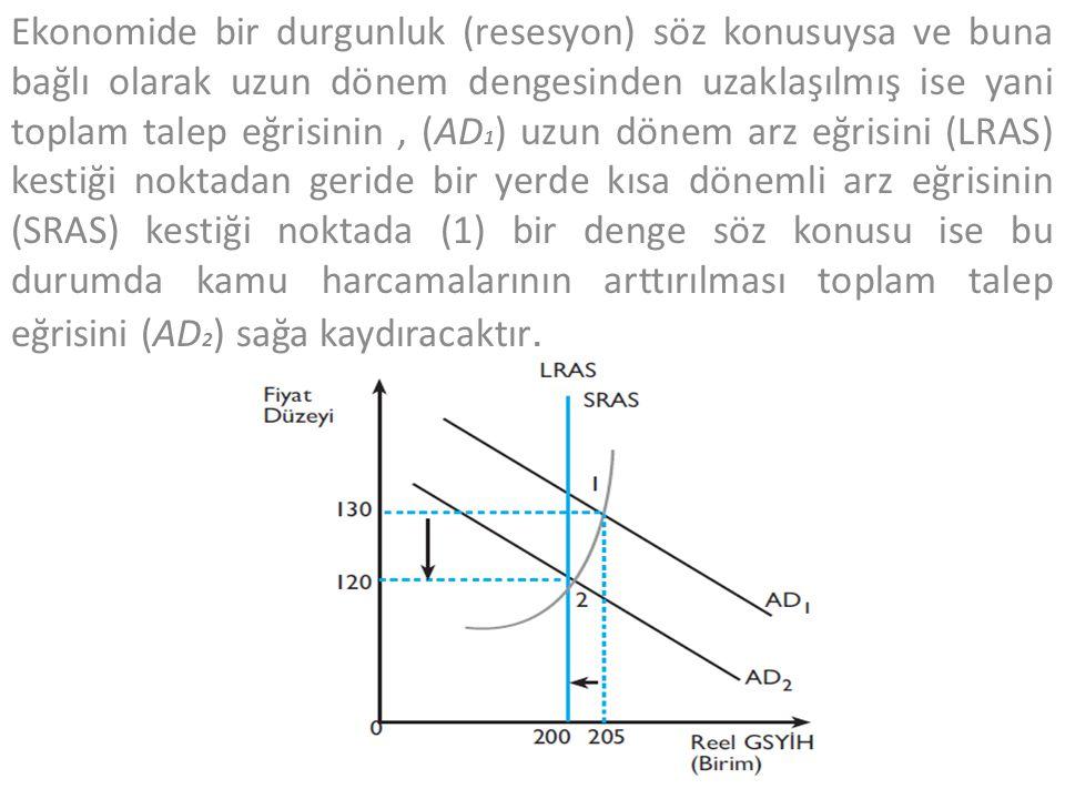 Ekonomide bir durgunluk (resesyon) söz konusuysa ve buna bağlı olarak uzun dönem dengesinden uzaklaşılmış ise yani toplam talep eğrisinin, (AD 1 ) uzu