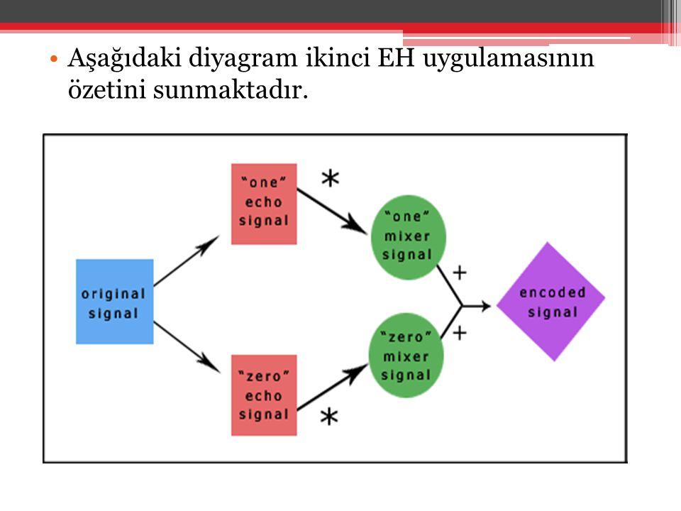 •Aşağıdaki diyagram ikinci EH uygulamasının özetini sunmaktadır.