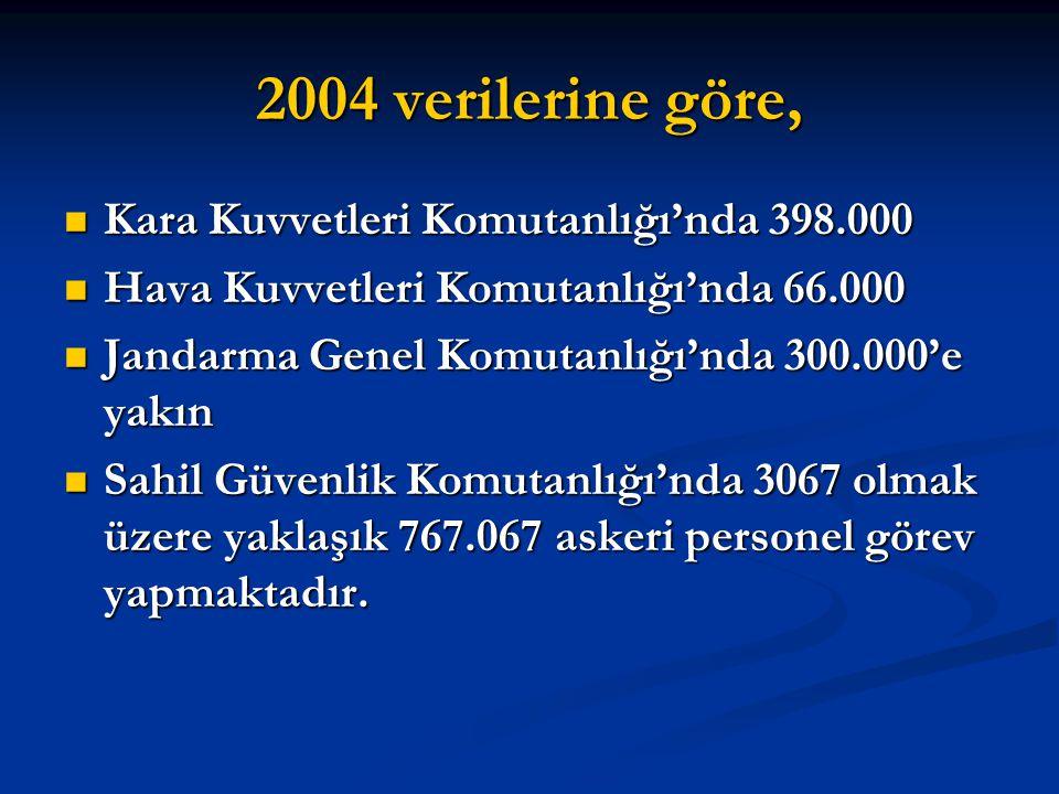 2004 verilerine göre,  Kara Kuvvetleri Komutanlığı'nda 398.000  Hava Kuvvetleri Komutanlığı'nda 66.000  Jandarma Genel Komutanlığı'nda 300.000'e ya