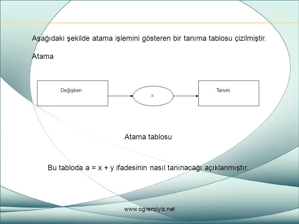 Aşağıdaki şekilde atama işlemini gösteren bir tanıma tablosu çizilmiştir. Atama Değişken = Tanım Atama tablosu Bu tabloda a = x + y ifadesinin nasıl t